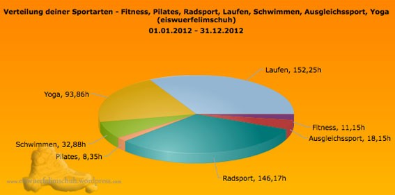 Jahr 2012 Auswertung Training Sportics
