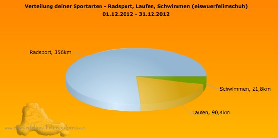 Sportarten_Distanz_Dezember2012