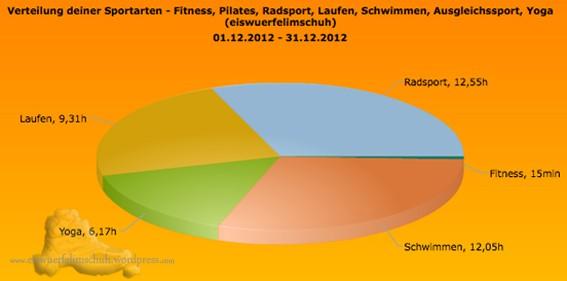 Sportarten_Zeit_Dezember2012