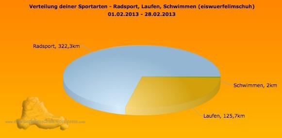 Sportarten Distanz Sportics