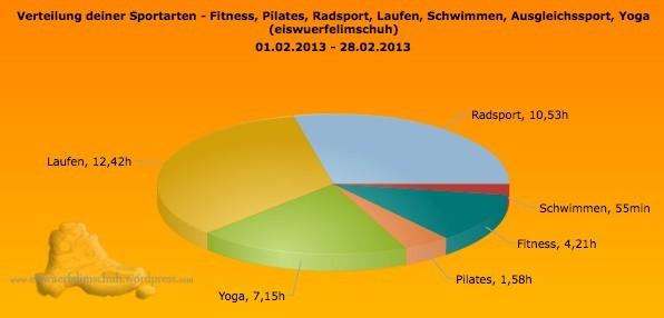 Sportarten Zeit Sportics