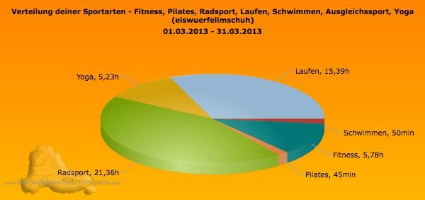 Sportarten_Zeit_März Training Sportics Laufen Rennrad Yoga Schwimmen