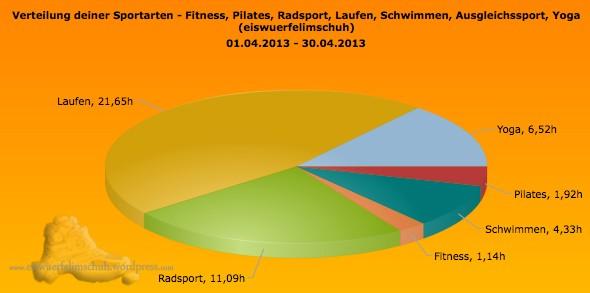 Sportarten_Zeit_April13