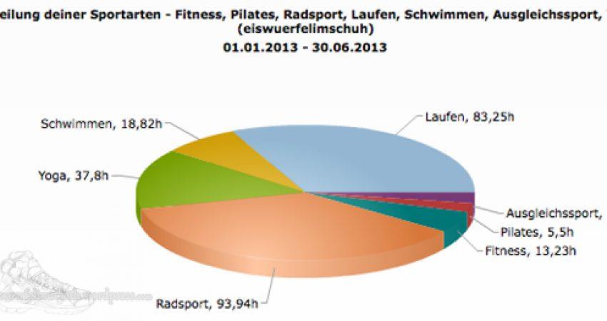 Sportarten_Zeit_1HJ13