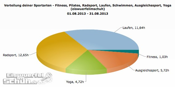 Sportarten_Zeit_Aug13