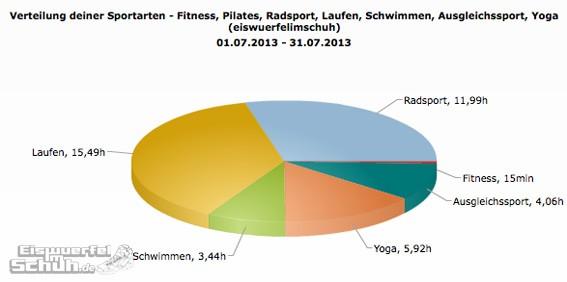 Sportarten_Zeit_Juli13