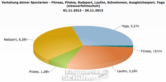 Sportarten_Zeit_Nov13