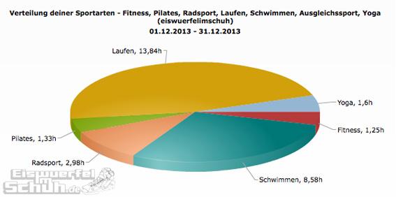 Sportarten_Zeit_Dez13