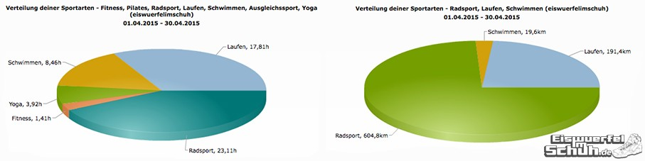 EiswuerfelImSchuh_Trainingsauswertung_April_2015_Triathlon-Yoga